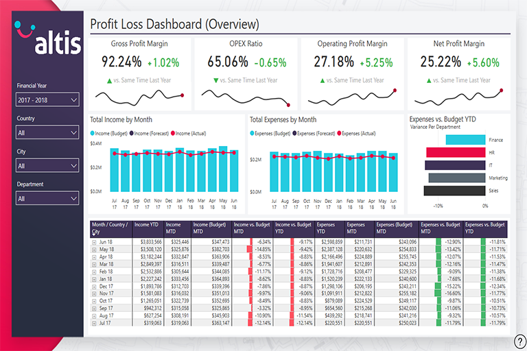 Financial Dashboards built in Power BI